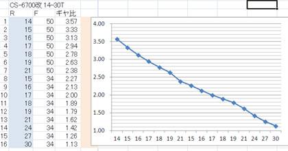 14-30T-ギヤ比グラフ