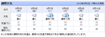 静岡週間天気予報