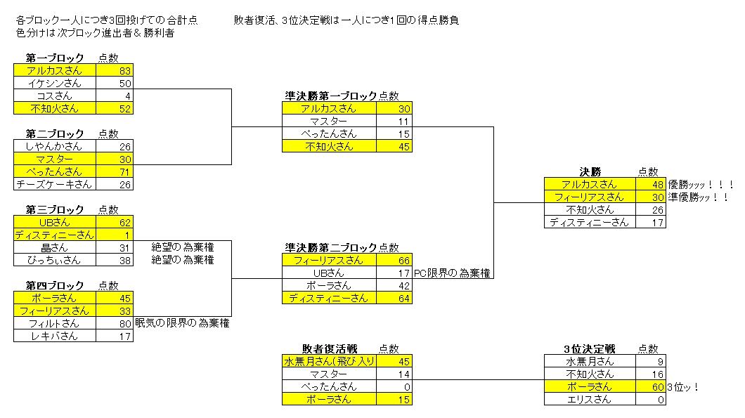 NoK第一回ダーツ大会結果2