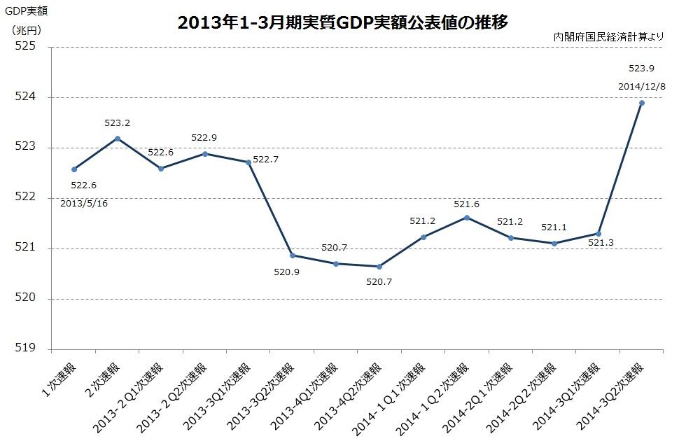 2013-1QGDP.jpg
