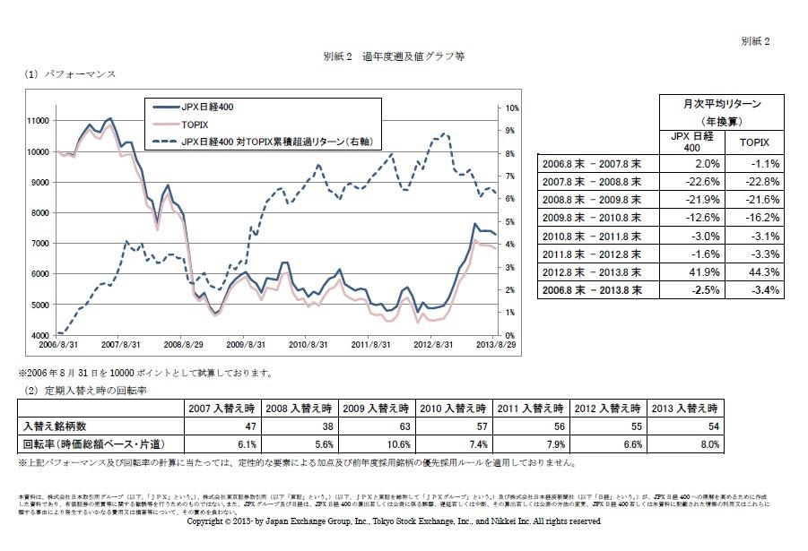 新株価指数「JPX日経400」