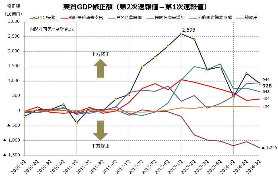 GDP修正額