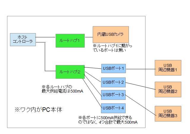 USB構成図