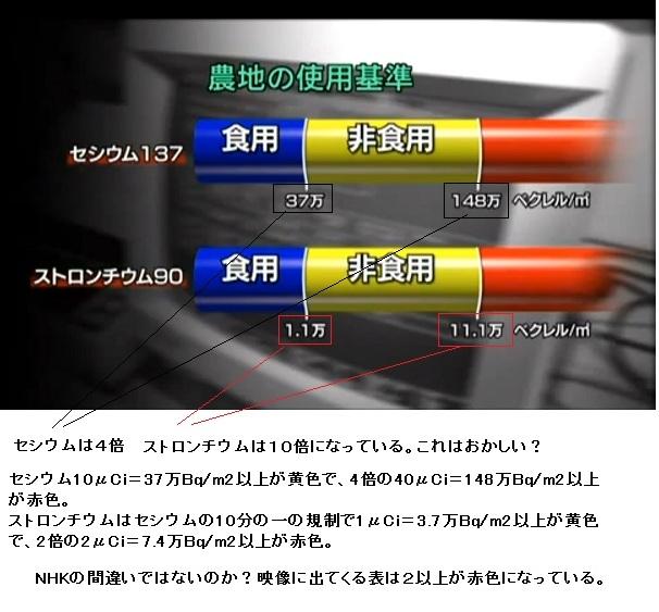NHKストロンチウム汚染地図2
