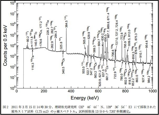 地震加速器4