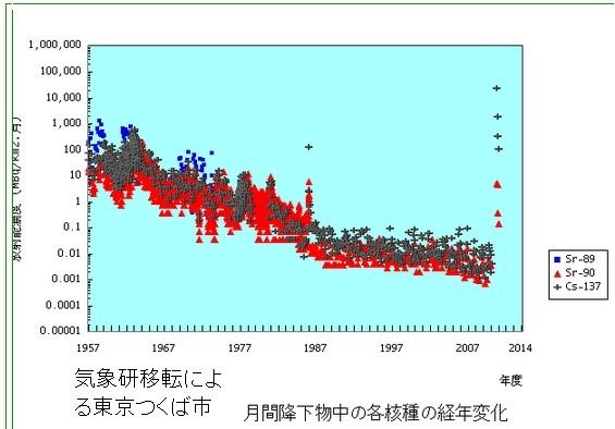 気象研データ3