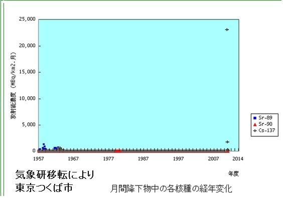 気象研データ4