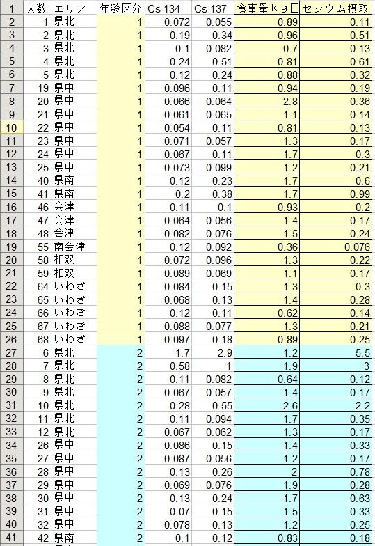 福島24年度3期日常食1