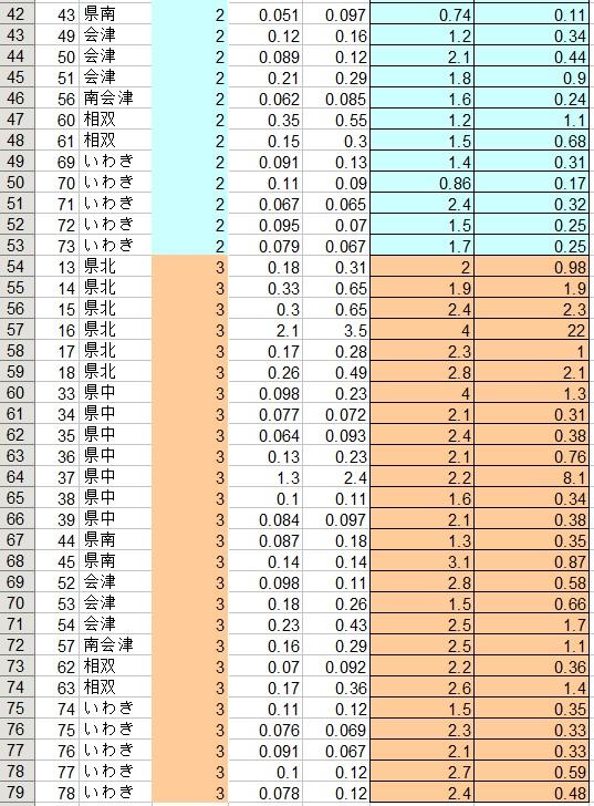 福島24年度3期日常食2