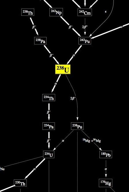 ウラン238崩壊系列