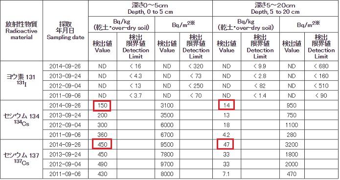 20140926東京都土壌汚染