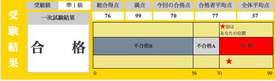 英検準1級2013年2回