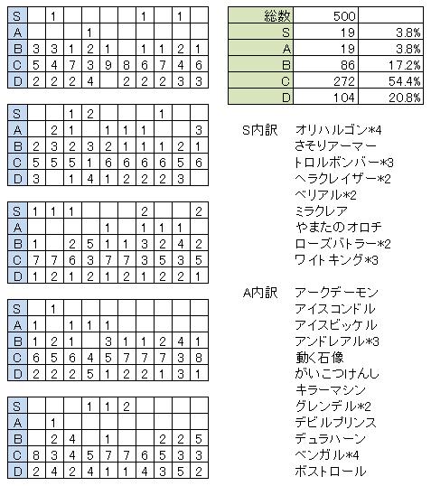 【DQMSL】ガチャ500回の結果
