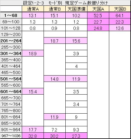 吉宗 モード別 ゲーム数振り分け (1・2・3)
