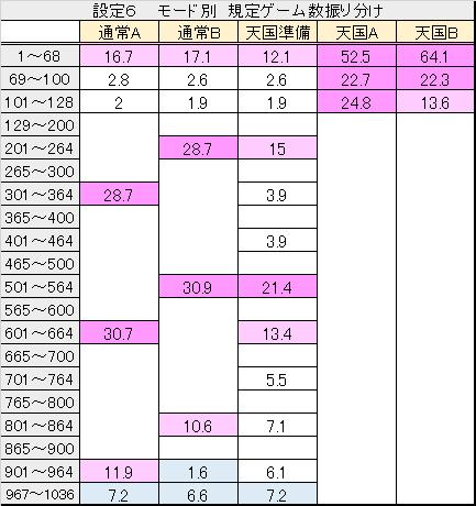 吉宗 モード別 ゲーム数振り分け (6)