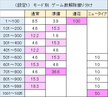 ガンダム ゲーム数振り分け モード別 設定1