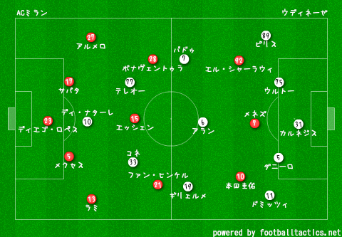2014-15_AC_Milan_vs_Udinese_pre.png