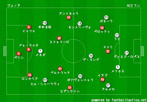 2014-15_Genoa_vs_AC_Milan_pre.png