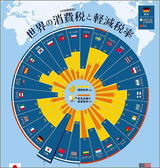 世界の消費税率1