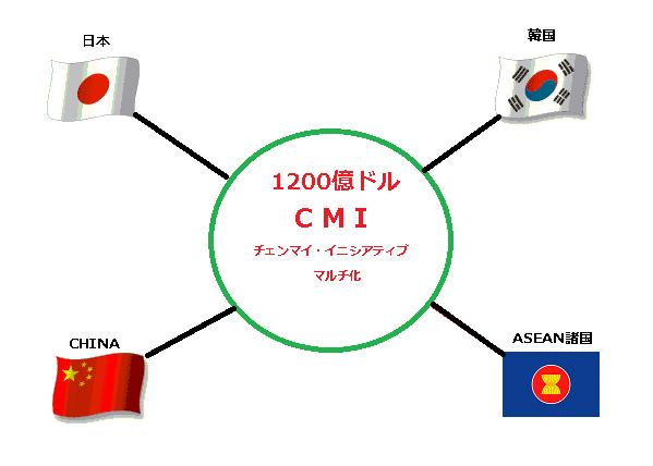 CMIマルチ図