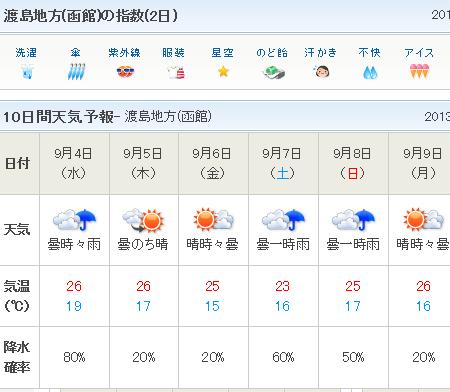天気予報②
