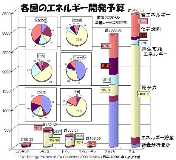 原子力予算問題点