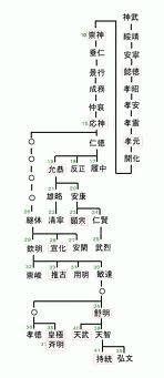 初期天皇系図