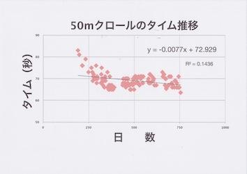 50m クロール131011