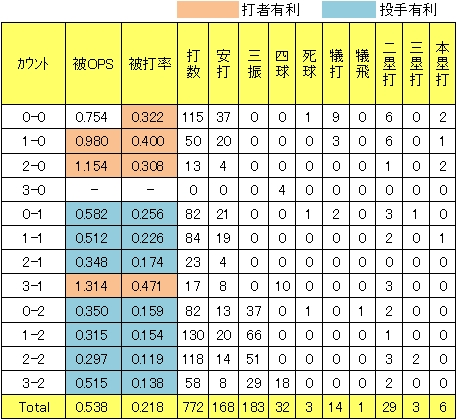 楽天田中将大2013年カウント別被OPS被打率<br />