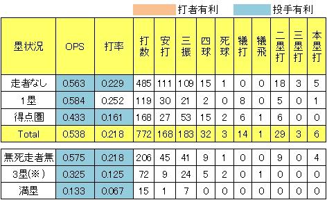 楽天 田中将大2013年塁状況別被OPS被打率