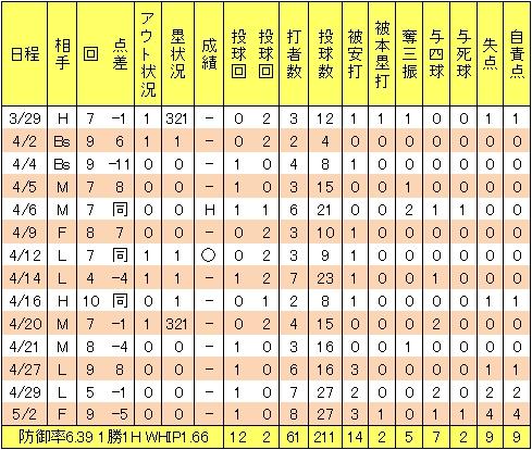 楽天高堀和也2013年1軍投手成績