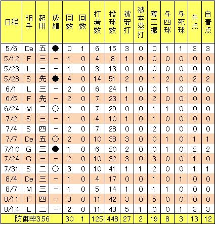 楽天高堀和也2013年2軍投手成績