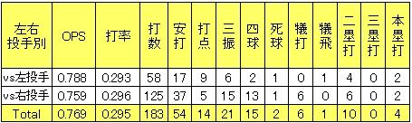 楽天鉄平2013年2軍左右投手別打撃成績