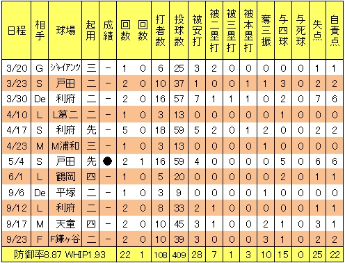 楽天イーグルス武藤好貴2013年2軍試合別投手成績