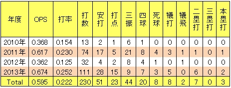 楽天小関翔太2軍年度別打撃成績