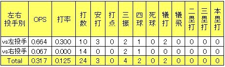 楽天イーグルス島井寛仁2013年左右投手別打撃成績