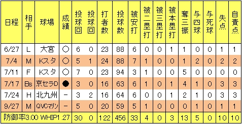 楽天川井貴志2013年投手成績