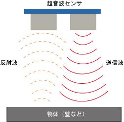 超音波センサ