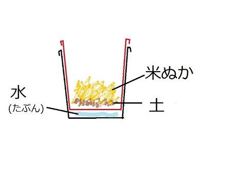 20130421コンポスト図解