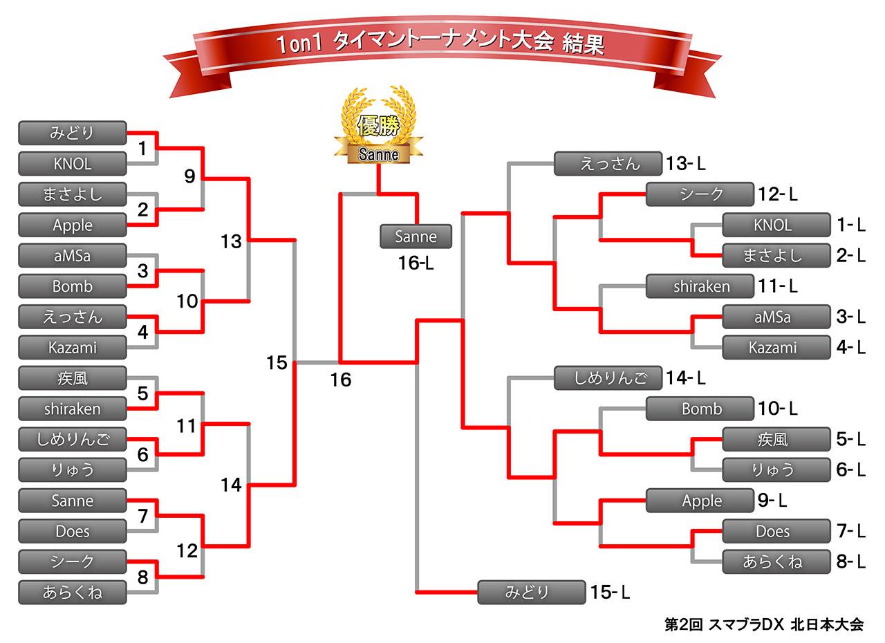 1on1トーナメント結果