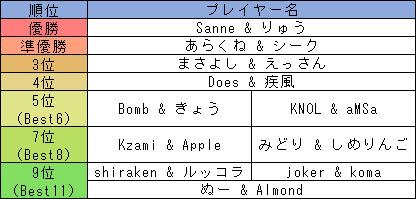 2on2_rank.jpg