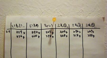体重2013.5.10