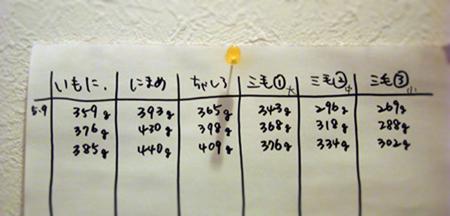 体重2013.5.11