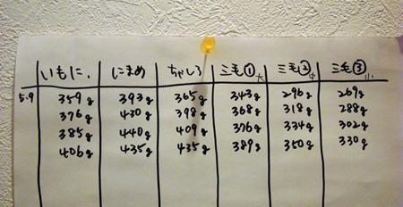 体重2013.5.12