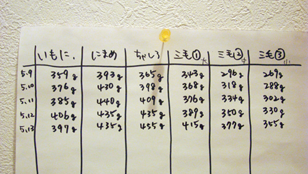 体重2013.5.13