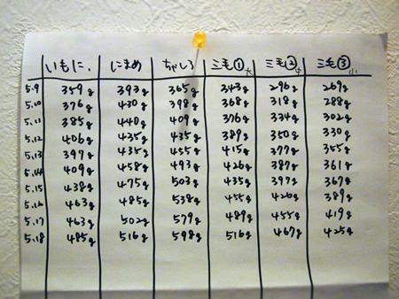 体重2013.5.18