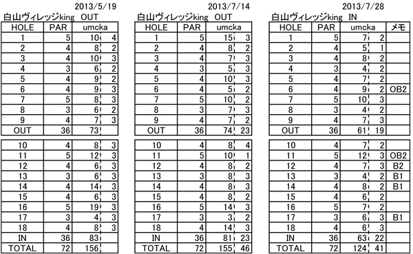 20130728ゴルフ