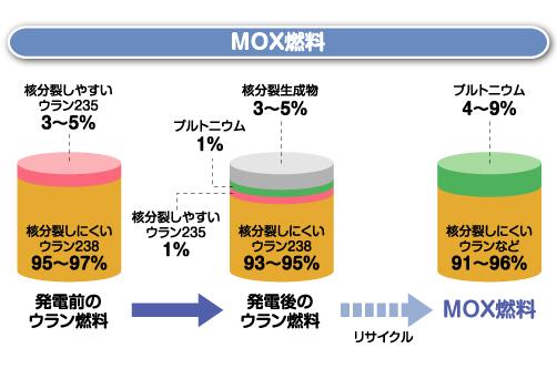 MOX燃料再開