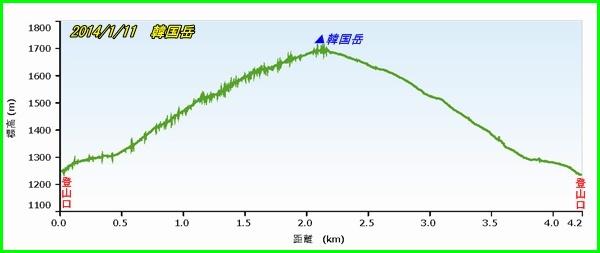 002韓国岳PF