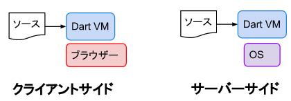 vm_script_dart.png